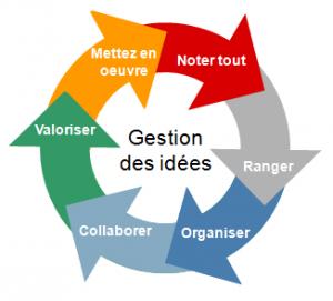 Innovation Participative Sortez La Boite A Idees Du Grenier Theos Consulting