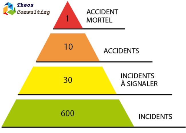 theos pyramide des risques