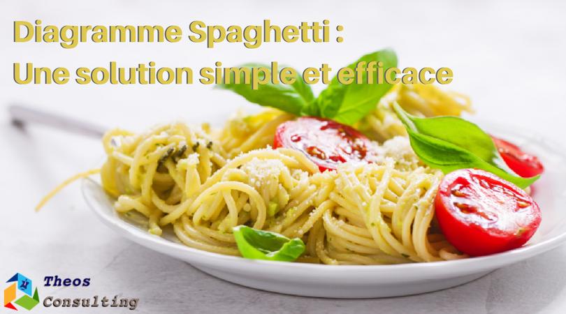 diagramme spaghetti theos