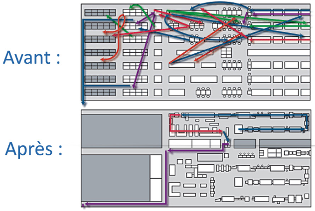 diagramme spaghetti UTC