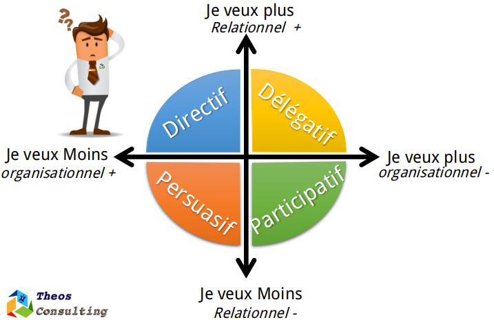 management lean