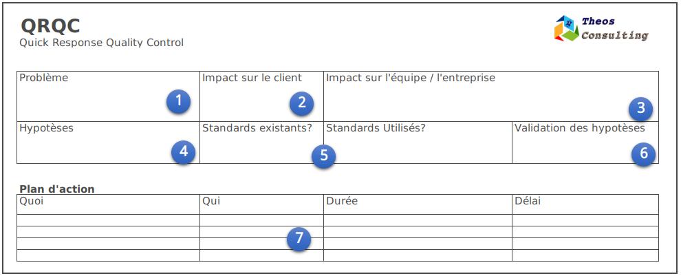 QRQC formulaire