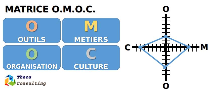 OMOC Matrix